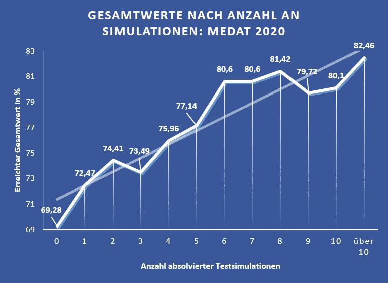 Statistik medat steigerung nach gesamtwerten