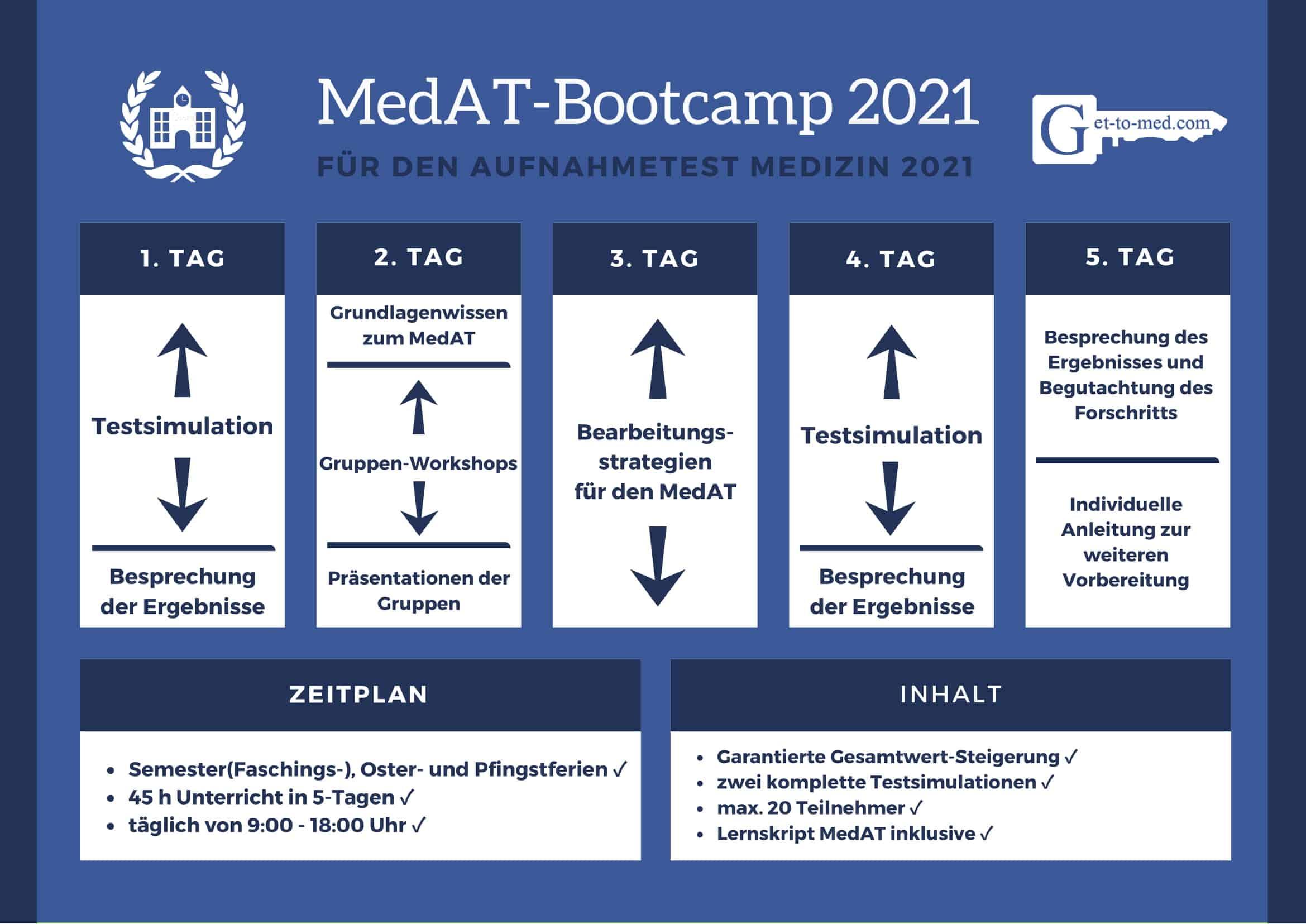 MedAT-Bootcamp Stundenplan für 2021 in Wien, Stuttgart und München
